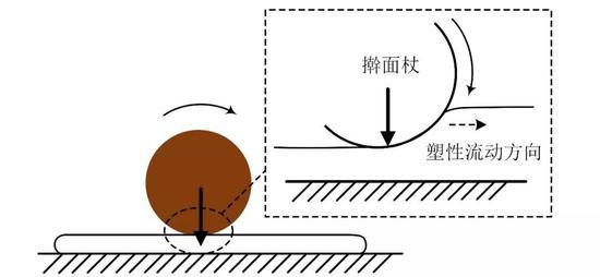 """平面擀面法来源:公众号""""亚辉"""""""