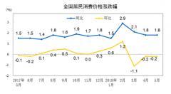 5月CPI同比上涨1.8% 涨幅与