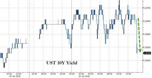 美元兑日元短线跳水31点,完全回吐日内稍早涨幅,目前交投于平盘水平附近,暂报110.96。