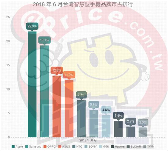 图自台湾ePrice官网报告