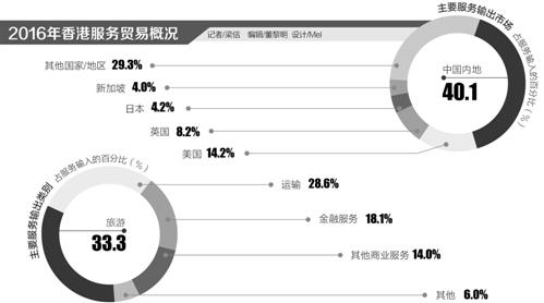 """香港借""""一带一路""""东风 发展高增值多元化经济"""