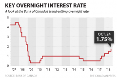 Bank of Canada raises interest rate to 1.75 percent